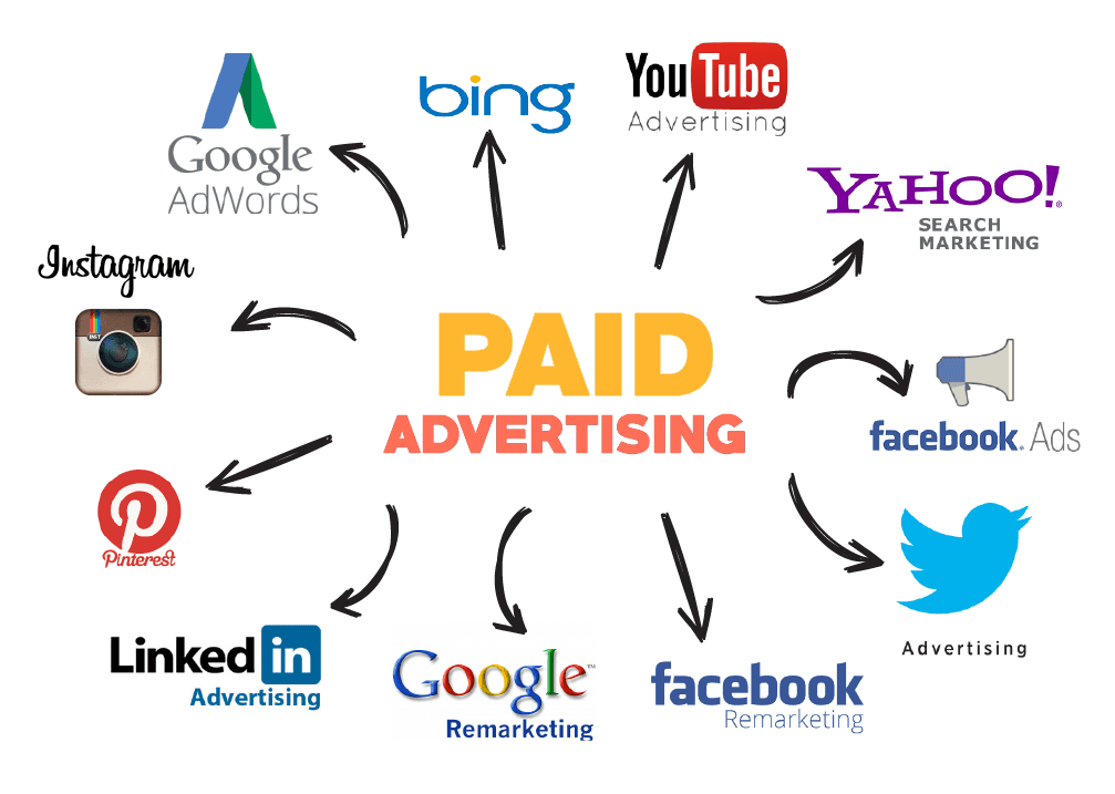 Paid Ads and Marketing 2020